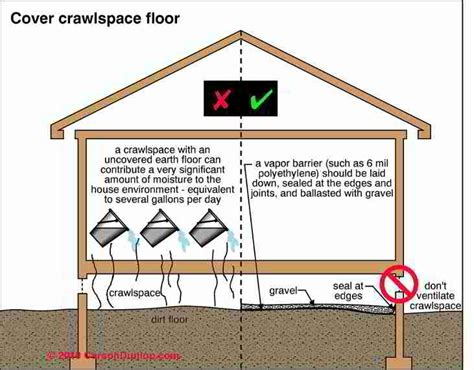 Should You Insulate Basement Walls by Crawl Space Moisture Barrier Placement Guide