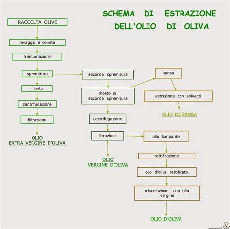 alimenti per acetone paradiso delle mappe schema di estrazione dell olio di oliva