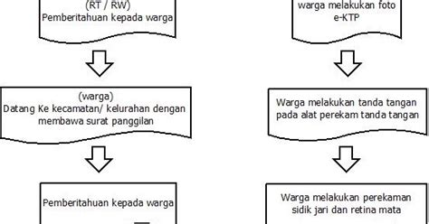 tugas 3 membuat teks prosedur pengurusan ktp toujours pengantar teknologi sistem cerdas flowchart