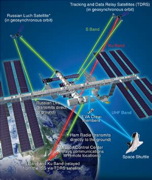 loral space communications wikipedia the free diagram showing communications links between the iss and