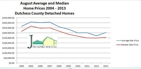 Dutchess County Ny Property Records Dutchess County Ny Real Estate Update August 2013