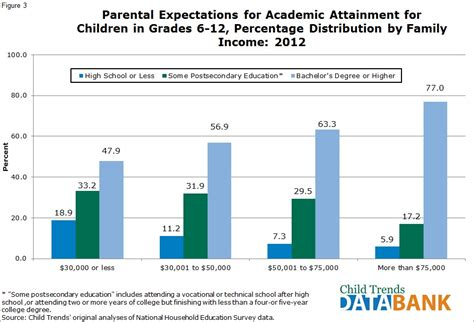 Tv And Influence Children More Than Parents Essay by Parental Expectations For Their Children S Academic Attainment Child Trends