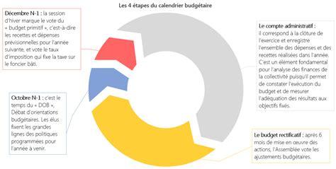 Calendrier Budget Primitif Finances D 233 Partementales Le Budget Primitif Les Cl 233 S
