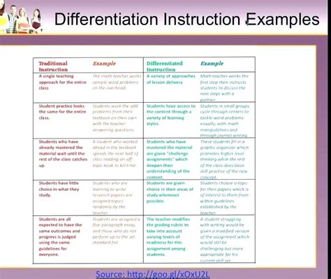 lesson plan template for differentiated differentiated lesson plan template pdf sle