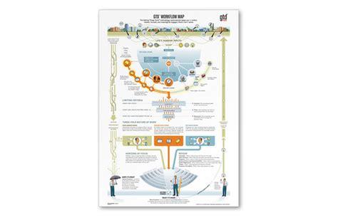 david allen gtd workflow map gtd tools and gear maps gtd map pdf