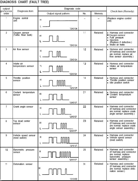 Stealth 316 Reading Diagnostic Codes 1991 1993 3s Models