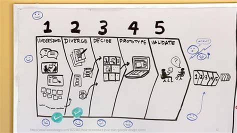 google design sprint adalah design sprint 概要 デザインスプリント概要