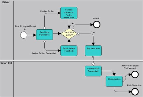 bpmn process flow diagram working with bpmn in rational system architect