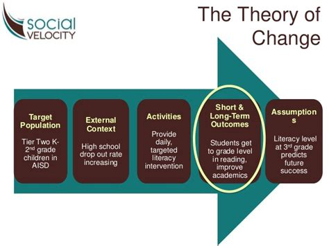 Trains In America by 5 Benefits Of A Nonprofit Theory Of Change