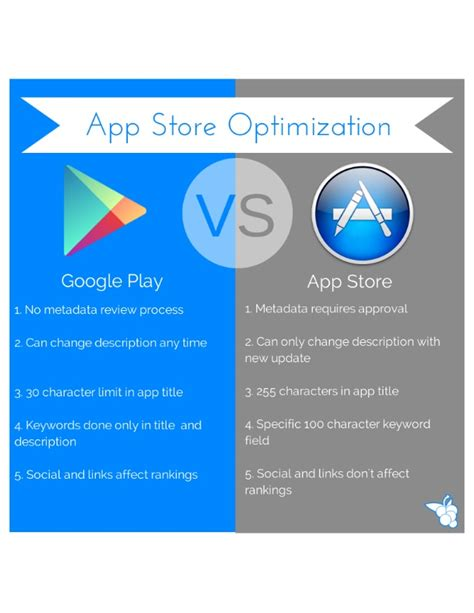 How To Upload App On Play Store Mobile App Store Optimization Play Vs Ios App Store
