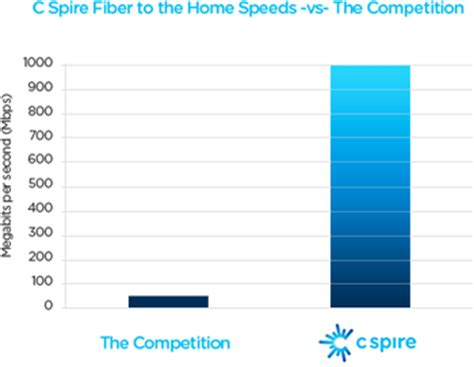 cspire fiber to home home review