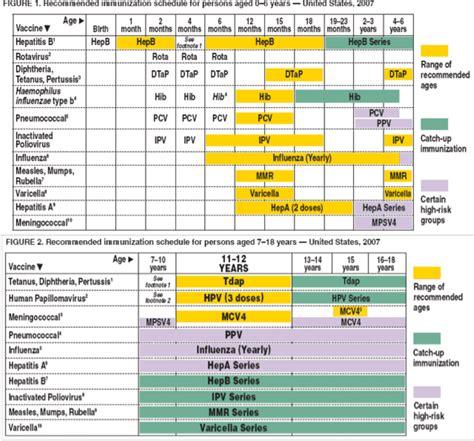 printable immunization schedule printable christmas schedule calendar template 2016