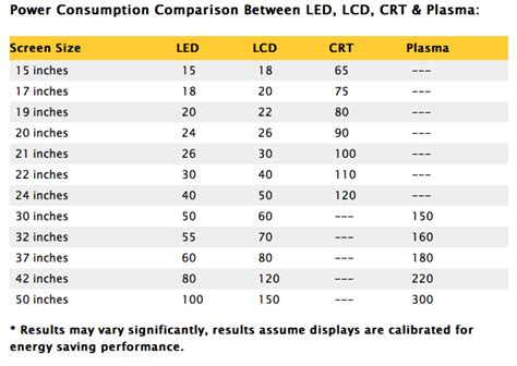 best 28 led power usage power consumption of a light