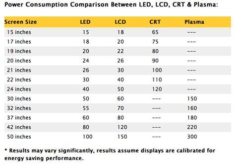 best 28 led lights power consumption flag