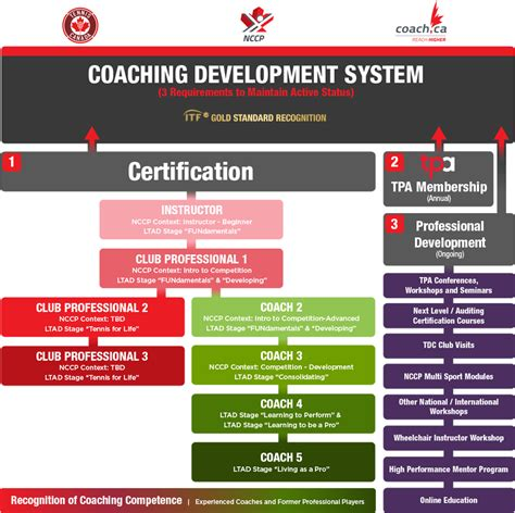 Sterling Background Check Level 1 Coaching Development System Tpa