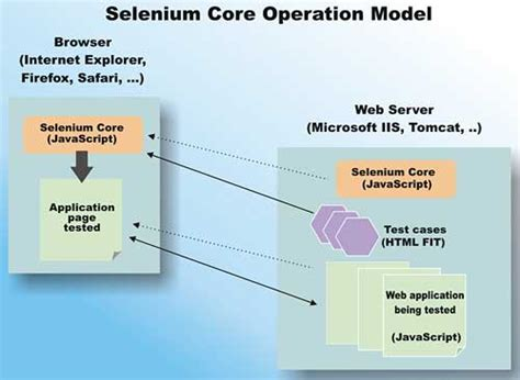 ui pattern testing automate web application ui testing with selenium net