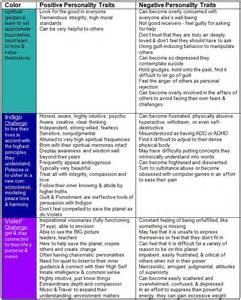 color personality traits color related to personality traits relationships part