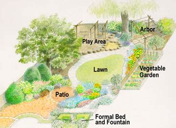 free yard layout program family style backyard garden design