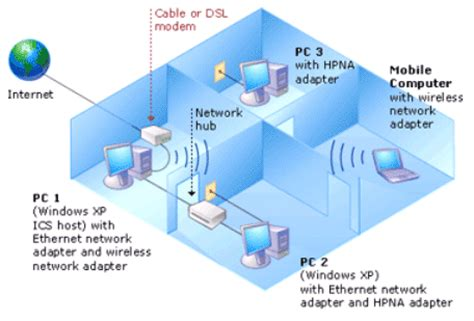 large home network design home and small office network topologies