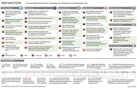us timeline iran sanctions this timeline explains the long bumpy road to the iran