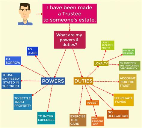 wills and trusts flowchart visual library a collection of visuals
