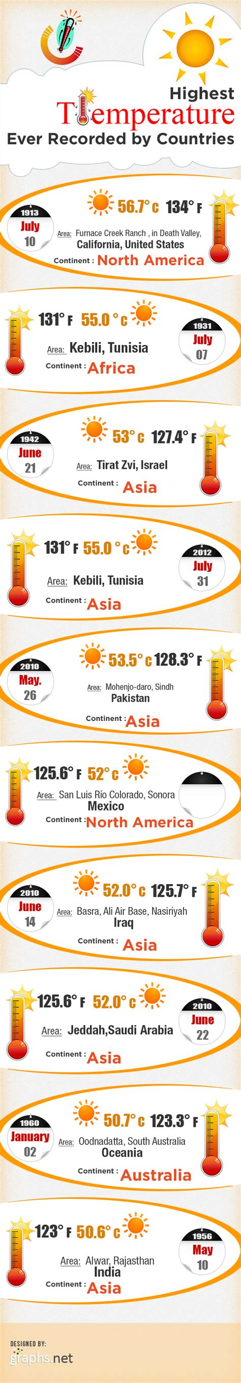 What Is The Highest Temperature Recorded In Valley Highest Temperatures Recorded By Countries Infographic Infographics Graphs Net