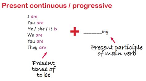 the pattern of past continuous tense present and past continuous explained continuous tenses