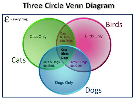 how to do a venn diagram in math three circle venn diagrams passy s world of mathematics