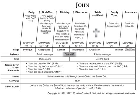 Themes In Book Of John | book of john overview insight for living ministries