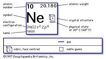 What Is Ne On The Periodic Table by Neon Ne Chemical Element Britannica