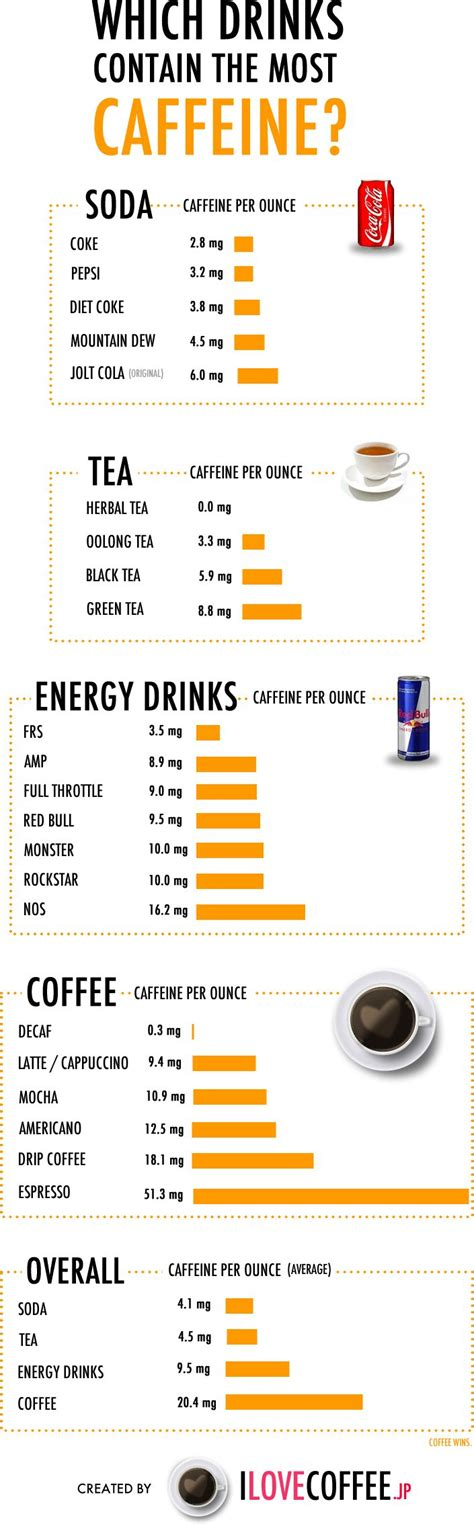 caffeine which drinks contain the most caffeine content sodas health and drinks