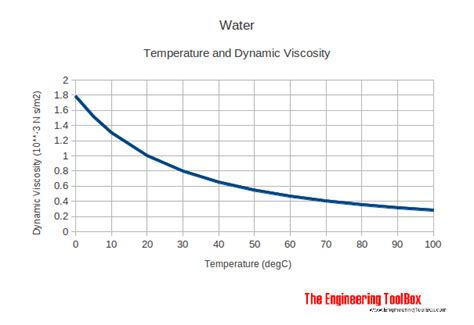 viscosity of water at room temperature intermolecular forces why doesn t the viscosity of water change much with temperature like it
