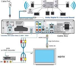 comcast cable box setup connections hdmi