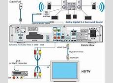 Comcast cable box connection diagram choice image diagram hdtv cable boxes from comcast related keywords suggestions long dvd to receiver wiring diagram dvd get sciox Choice Image