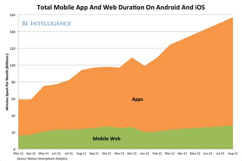 3 mobile website chart of the day time spent on apps dwarfs mobile web