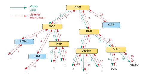 visitor listener pattern positive technologies learn and secure tree structures