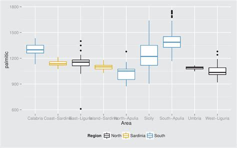 ggplot theme gallery ch10 comparisons graphical data analysis with r