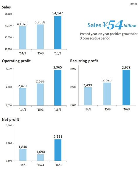 Financial Sales by Financial Highlights Win Partners Co Ltd