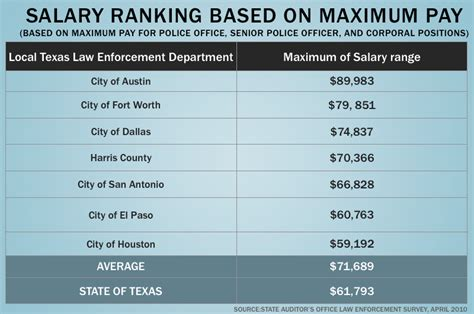 Officer Average Salary by State Enforcement Lags Local In Pay The