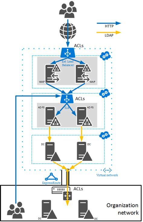 design guidelines for wap richtlinien f 252 r die bereitstellung von windows server