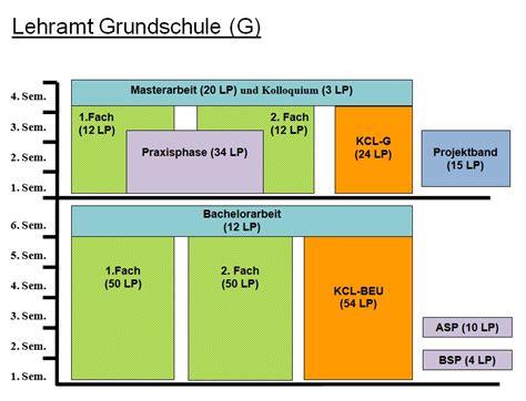 Bewerbung Lehramt Grundschule Uni Regensburg Lehramt An Grundschulen Universit 228 T Osnabr 252 Ck