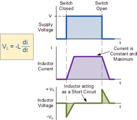 inductor current voltage graph inductor and the effects of inductance on an inductor