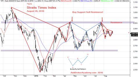 butterfly pattern stock chart random walk and chart pattern straits times index sti