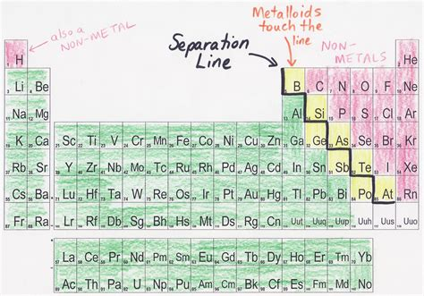 Where Are The Metals Located On The Periodic Table by Pics For Gt Non Metals Periodic Table