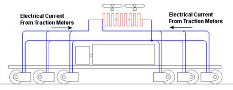how do dynamic braking resistors work an intro to locomotives steam diesel electric electric