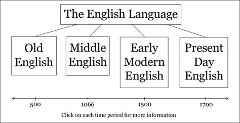 history of day in language chart showig the four historical periods of the