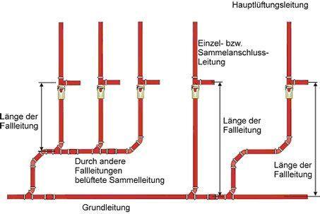 pvc boden falsch verlegt abwasserleitungen verlegung geb 228 udetechnik