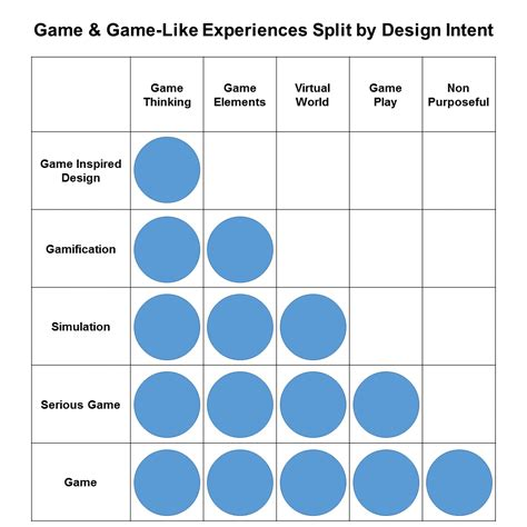game design terms game thinking differences between gamification games