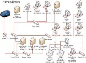 free home network design tool sbs 2008 and a free visio network diagram tool spy
