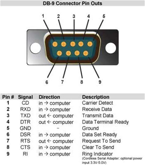 computer serial pinout db 9 connector pinouts electronics technician